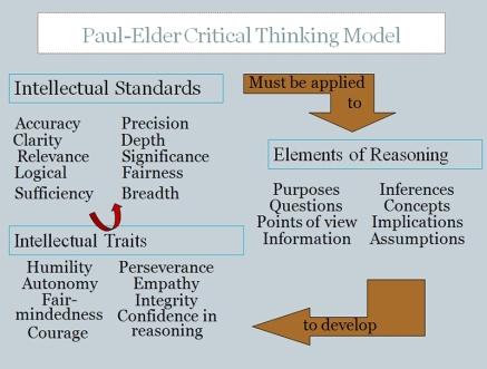 pe-critical-thinking-model